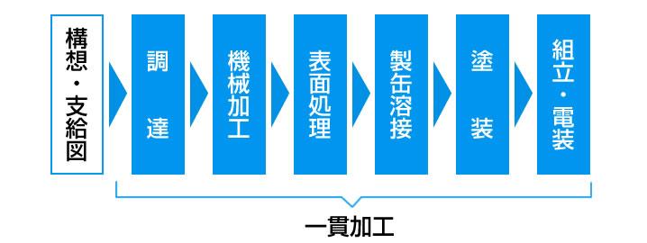 1.構想・支給図,2.調達,3.機械加工,4.表面処理,5.製缶溶接,6.塗装,7.組立・電装,一貫加工